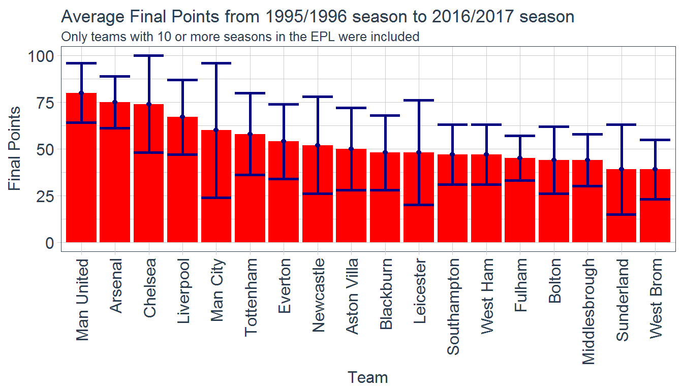 Exploring English Premier League Historical Match Results