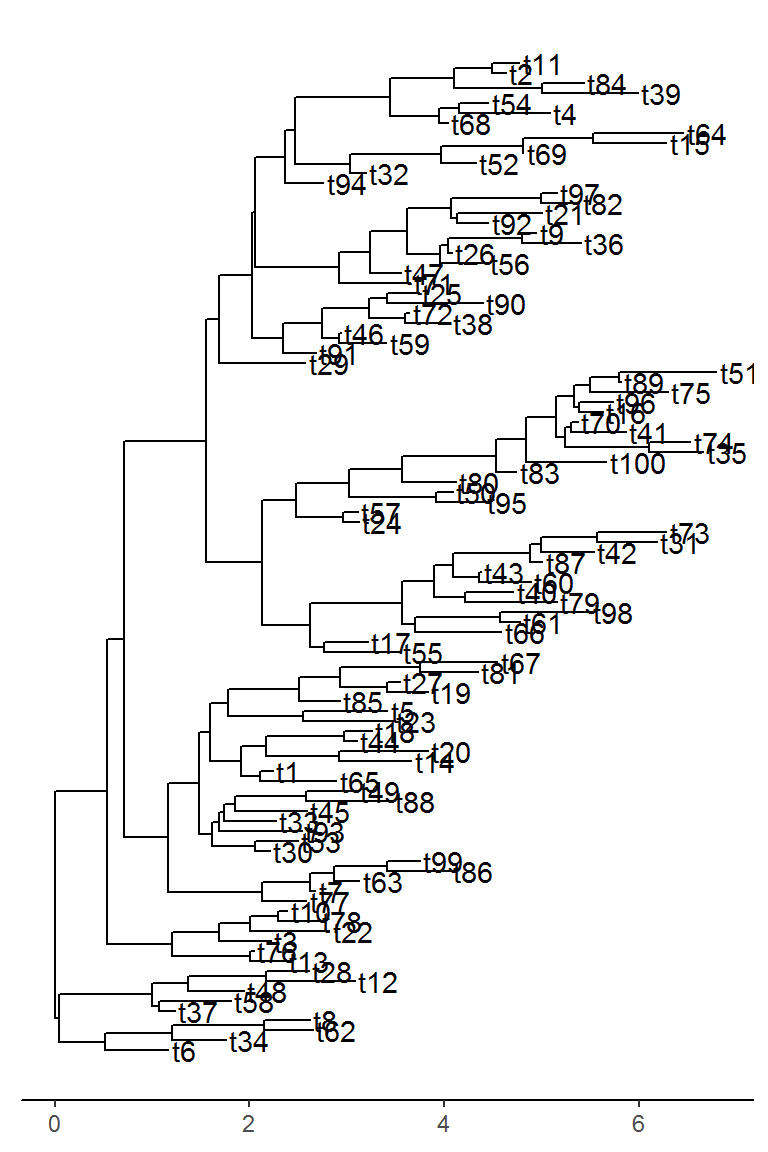 Subsetting Phylogenetic Trees