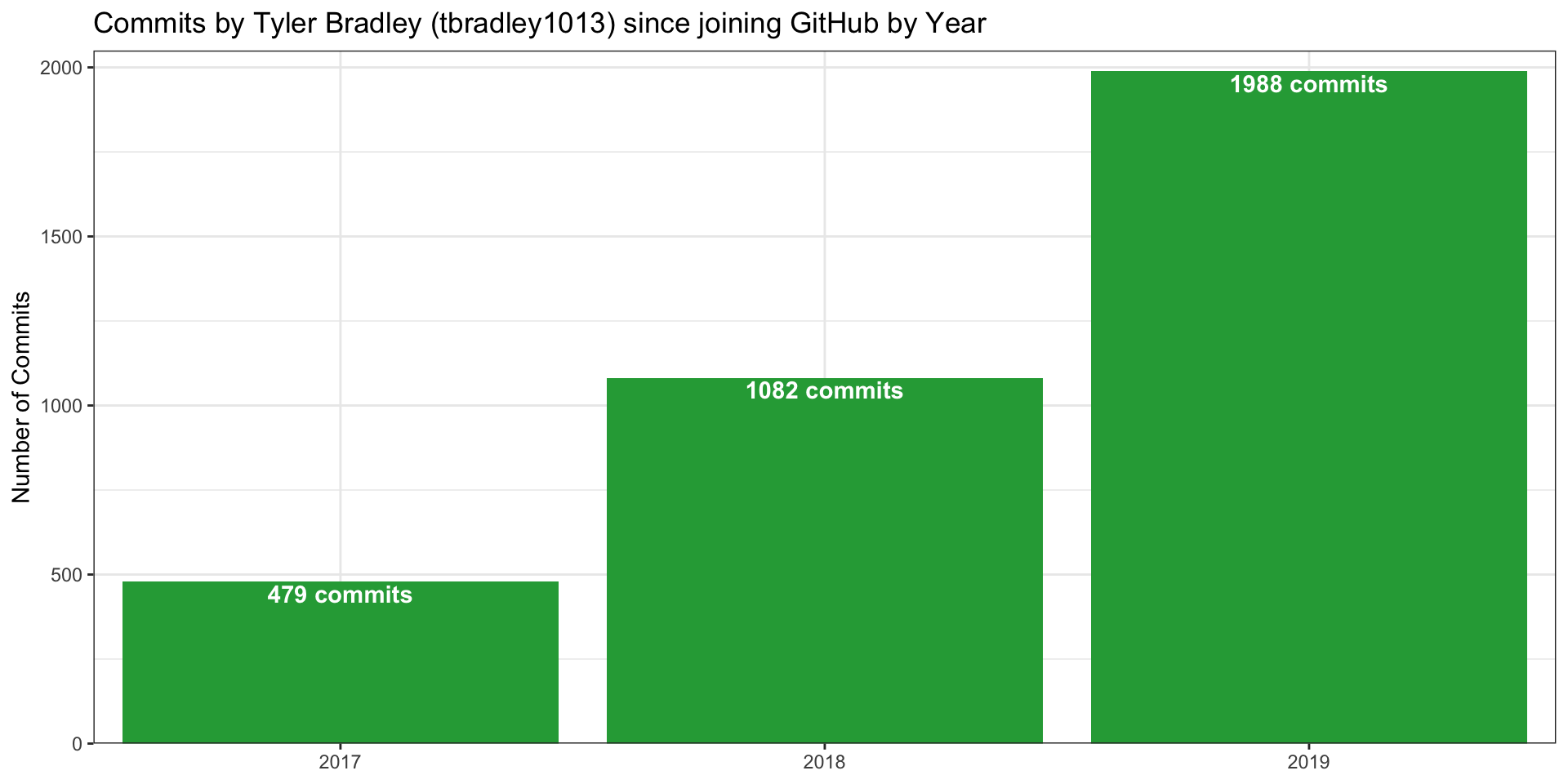 Analyzing My 2019 GitHub Usage in R